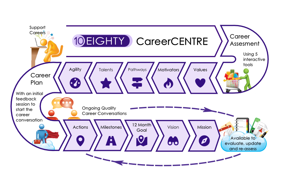 10Eighty CareerCentre: career planning tool which enables managers to have effective career conversations