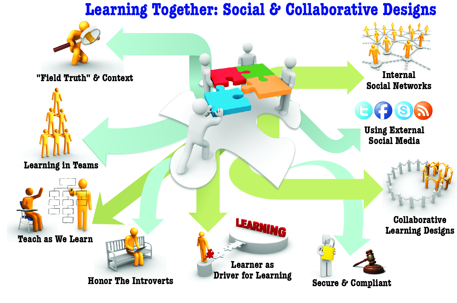how does learning in a collaborative environment increase your effectiveness at retaining informatio Therefore, the development and enhancement of critical-thinking skills through collaborative learning is one of the primary goals of technology education the present research was designed to study the effectiveness of collaborative learning as it relates to learning outcomes at the college level, for students in technology.