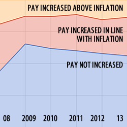 According to Blue Eskimo, since 2009 learning sector pay has roughly flatlined, with no significant improvement.