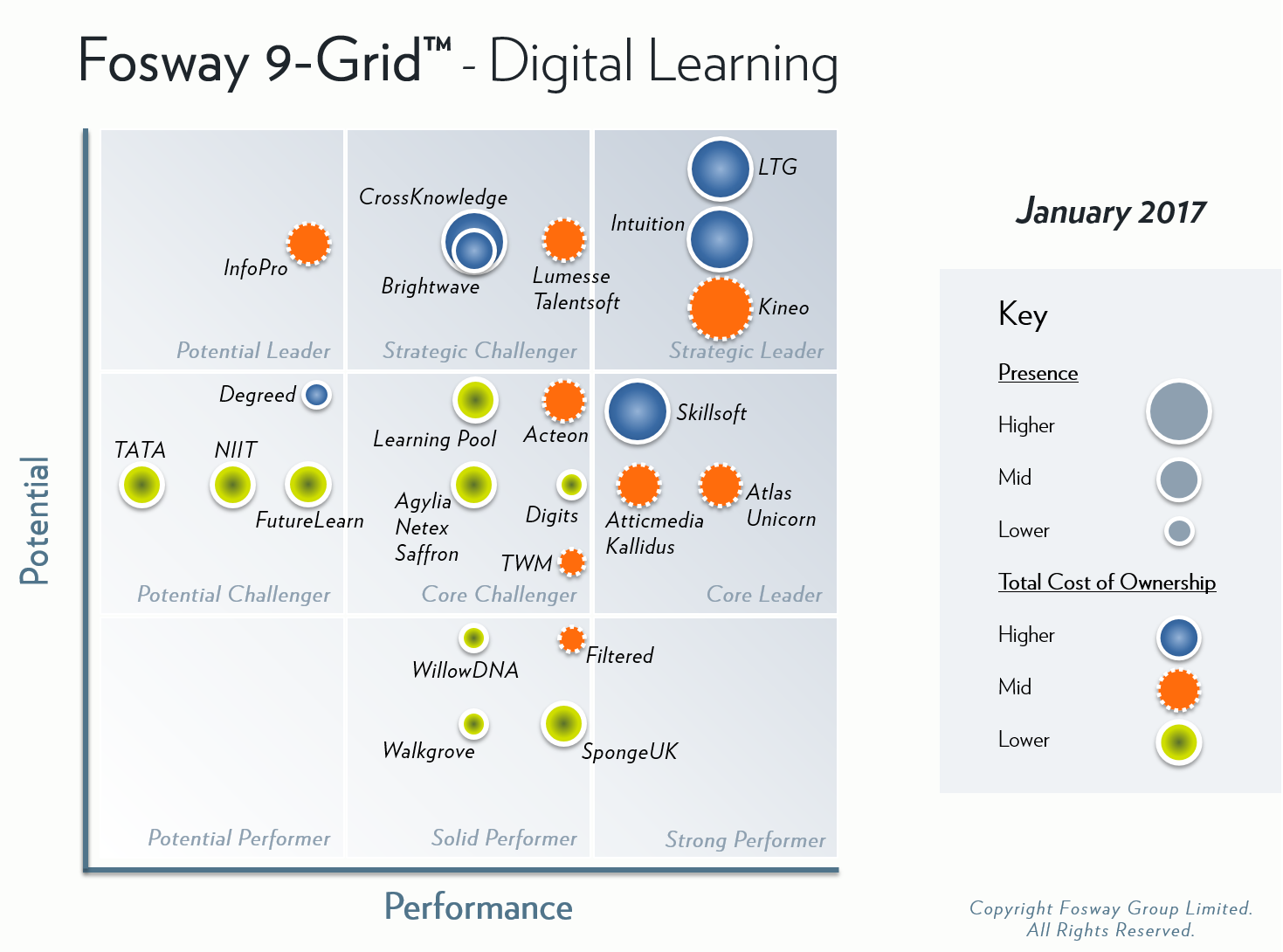 2017 Fosway 9-Grid™ for Digital Learning