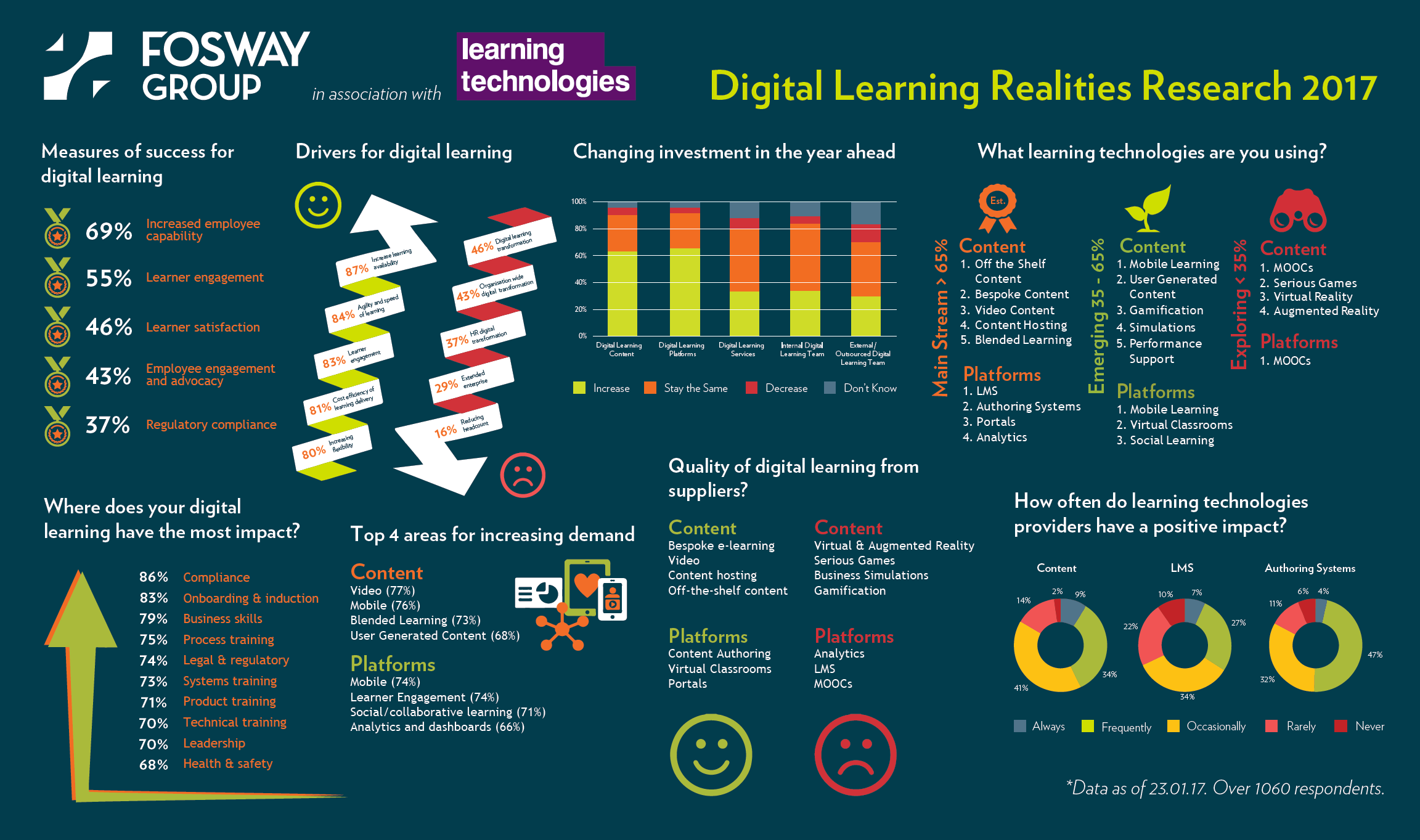 2017 Digital Learning Realities Research
