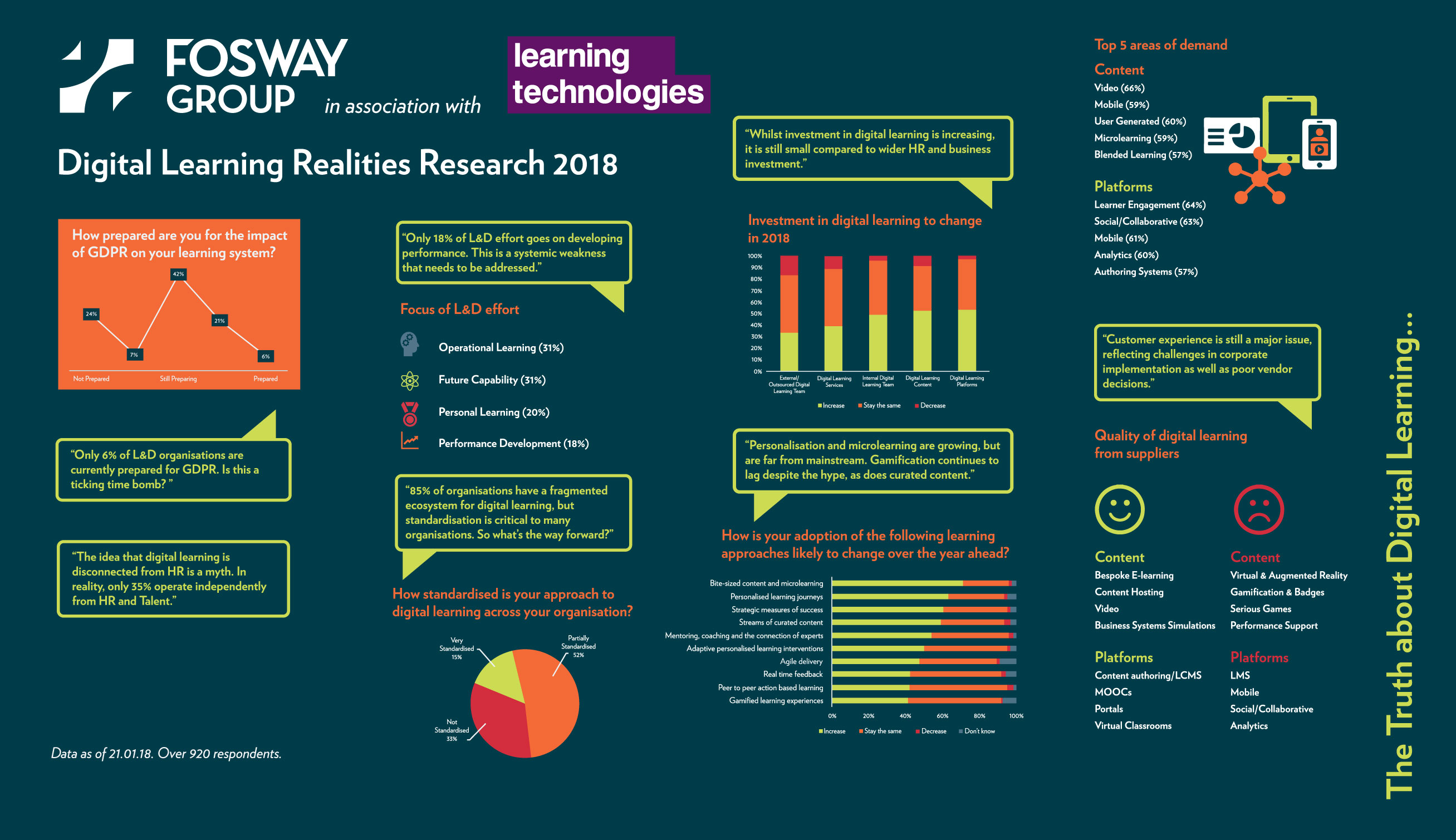 Fosway and Learning Technologies reveal the truth about digital learning in 2018