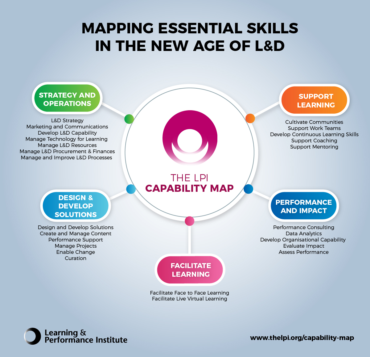 LPI launches updated Capability Map - Learning News