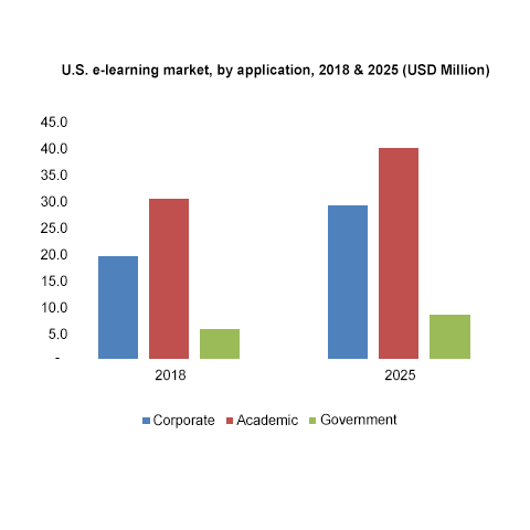 U.S. e-learning market, by application, 2018  2025 (USD Million)